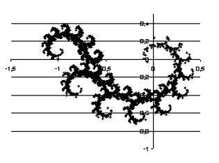smok Heighwaya - wykres
